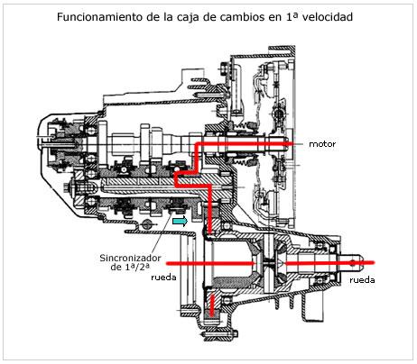 Transmision manual y automatica: transmision manual